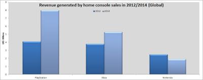PS4 ger högre inkomster än alla andra konsoler tillsammans