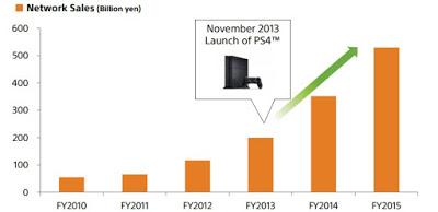 PlayStation Plus har 21 miljoner betalande