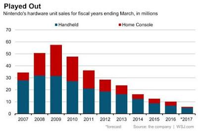 Nintendo redovisar minskad försäljning