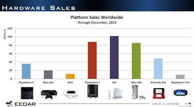 Så här har konsolerna sålt